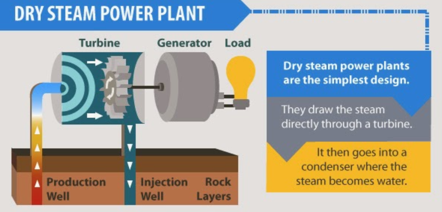 cara kerja sistem dry steam power plant